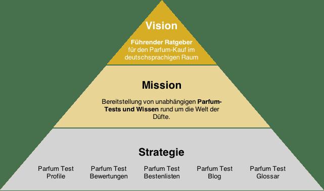 Parfum Test Über Uns Vision Mission Strategie